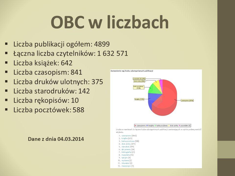OBC w liczbach Liczba publikacji ogółem: 4899 Łączna liczba czytelników: 1 632 571 Liczba książek: 642 Liczba czasopism: 841 Liczba druków ulotnych: 3