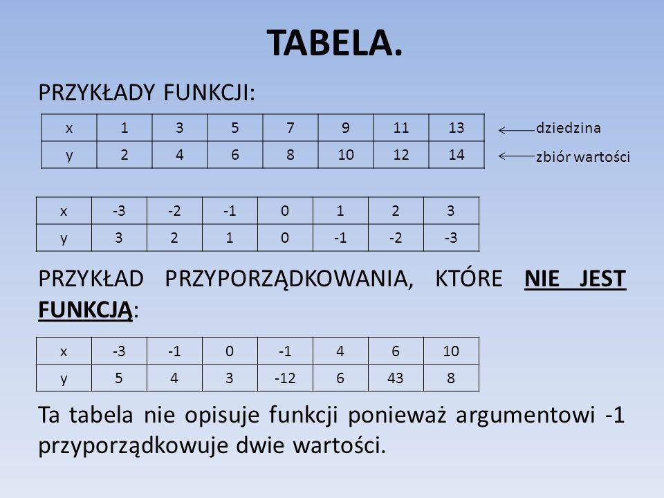 TABELA. PRZYKŁADY FUNKCJI: PRZYKŁAD PRZYPORZĄDKOWANIA, KTÓRE NIE JEST FUNKCJĄ: Ta tabela nie opisuje funkcji ponieważ argumentowi -1 przyporządkowuje