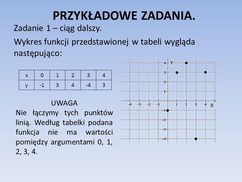 PRZYKŁADOWE ZADANIA. Zadanie 1 – ciąg dalszy. Wykres funkcji przedstawionej w tabeli wygląda następująco: x01234 y34-43 UWAGA Nie łączymy tych punktów