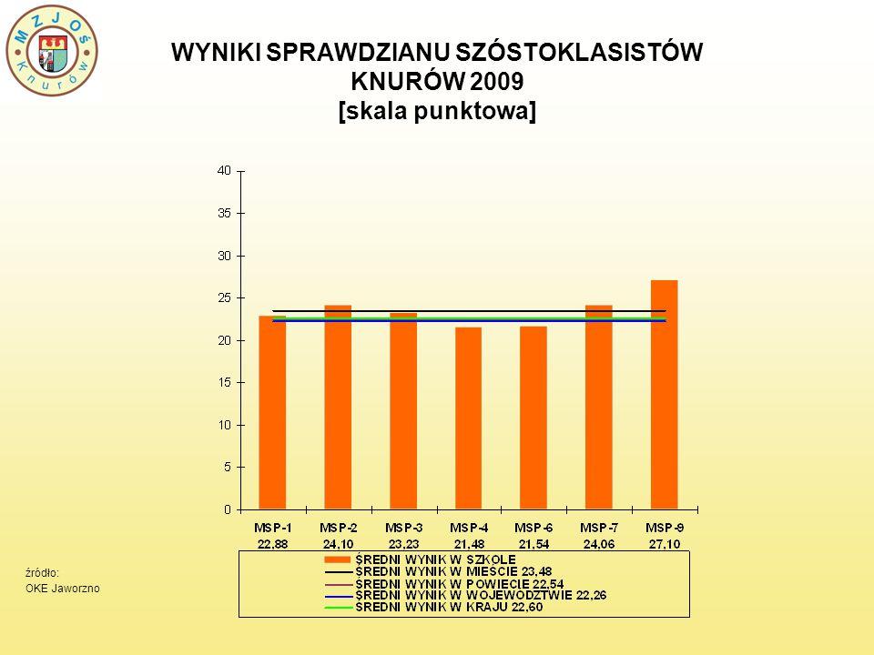 WYNIKI SPRAWDZIANU SZÓSTOKLASISTÓW KNURÓW 2009 [skala punktowa] źródło: OKE Jaworzno