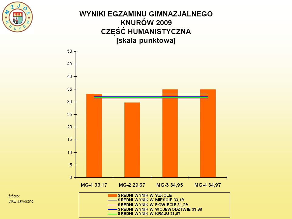 WYNIKI EGZAMINU GIMNAZJALNEGO KNURÓW 2009 CZĘŚĆ HUMANISTYCZNA [skala staninowa] MG-1SPADEK O 1 STANIN MG-2WZROST O 1 STANIN MG-3WZROST O 1 STANIN MG-4WZROST O 2 STANINY źródło: OKE Jaworzno