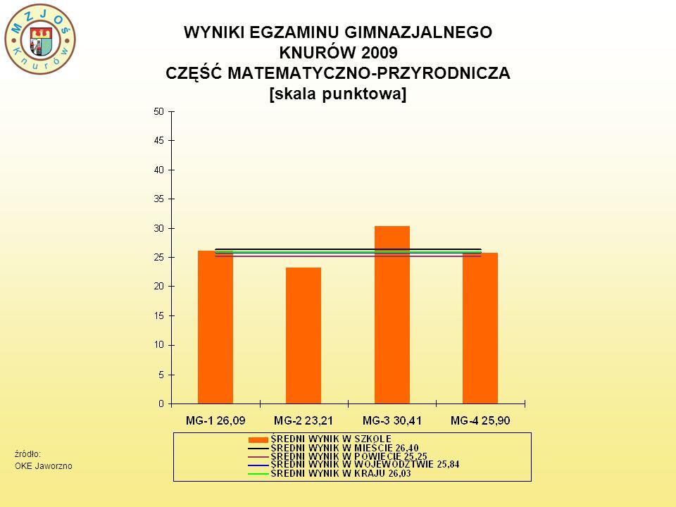 WYNIKI EGZAMINU GIMNAZJALNEGO KNURÓW 2009 CZĘŚĆ MATEMATYCZNO-PRZYRODNICZA [skala punktowa] źródło: OKE Jaworzno