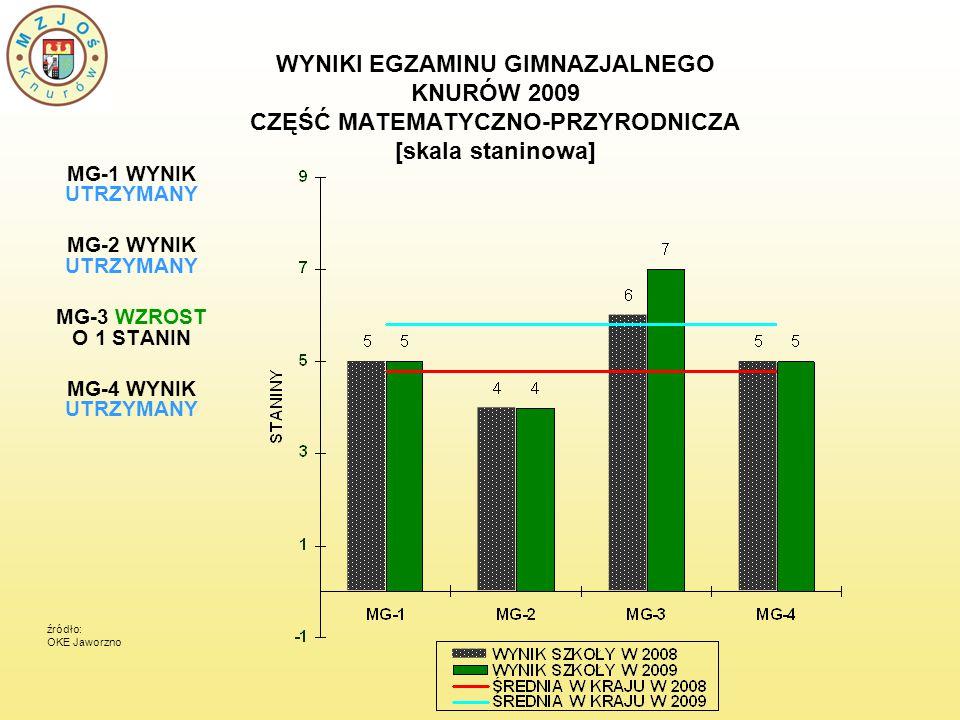 WYNIKI EGZAMINU GIMNAZJALNEGO KNURÓW 2009 CZĘŚĆ MATEMATYCZNO-PRZYRODNICZA [skala staninowa] MG-1 WYNIK UTRZYMANY MG-2 WYNIK UTRZYMANY MG-3 WZROST O 1 STANIN MG-4 WYNIK UTRZYMANY źródło: OKE Jaworzno