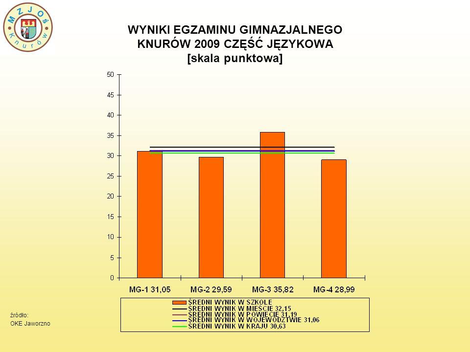 WYNIKI EGZAMINU GIMNAZJALNEGO KNURÓW 2009 CZĘŚĆ JĘZYKOWA [skala punktowa] źródło: OKE Jaworzno