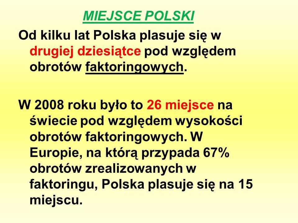 MIEJSCE POLSKI Od kilku lat Polska plasuje się w drugiej dziesiątce pod względem obrotów faktoringowych. W 2008 roku było to 26 miejsce na świecie pod