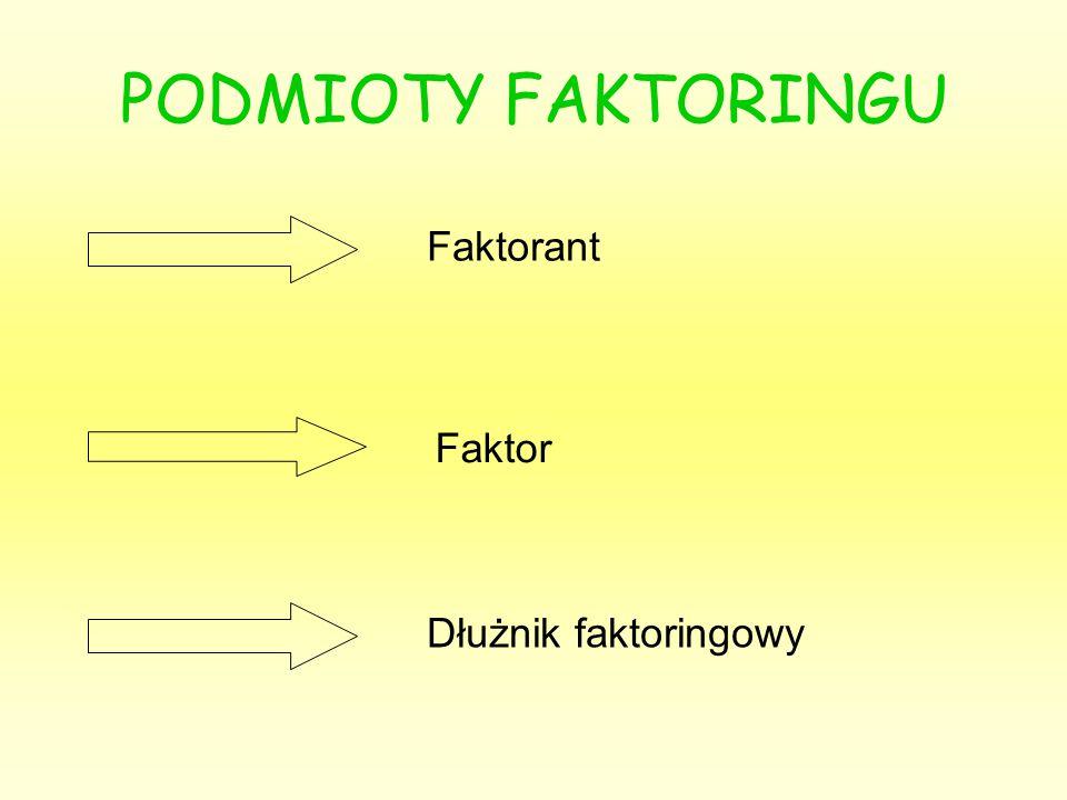 Wg sposobu powiadomienia dłużnika o umowie: faktoring otwarty (open faktoring) - występuje wówczas, gdy dłużnik powiadamiany jest niezwłocznie o umowie między faktorem i klientem; faktoring półotwarty - dłużnik zostaje powiadomiony o umowie faktoringu dopiero wtedy, gdy zostaje wezwany przez bank do uiszczenia należności; faktor zawiadamia dłużnika o zawarciu umowy faktoringowej nie wprost, ale wzywa go do uregulowania płatności u siebie (nie u faktoranta!); faktoring tajny (silent faktoring) - nie dochodzi w ogóle do zawiadomienia dłużnika o zawarciu umowy przez faktora i faktoranta;