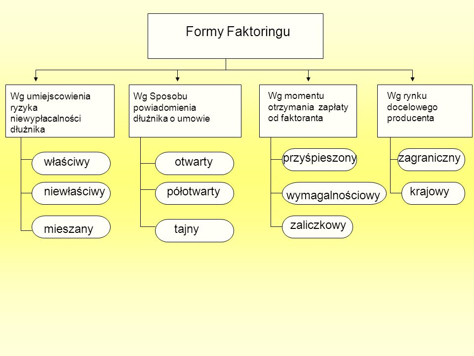 Strony operacji forfaitingowej możemy podzielić na: forfaitera – nabywcę wierzytelności (instytucja forfaitingowa), forfetystę – zbywcę wierzytelności (eskportera), dłużnika forfaitingowego – kontrhent, który płaci wekslem (importer).
