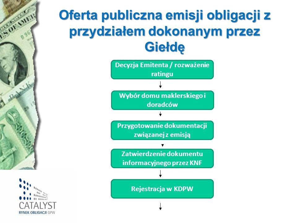 Oferta publiczna emisji obligacji z przydziałem dokonanym przez Giełdę Decyzja Emitenta / rozważenie ratingu Wybór domu maklerskiego i doradców Przygo