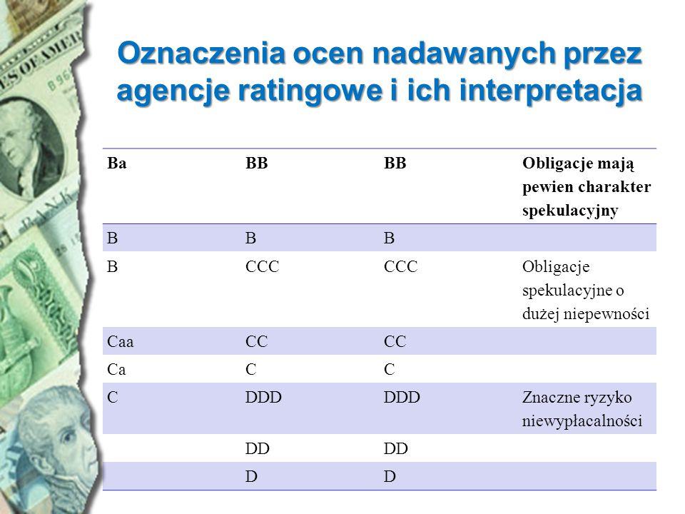 Oznaczenia ocen nadawanych przez agencje ratingowe i ich interpretacja BaBB Obligacje mają pewien charakter spekulacyjny BBB BCCC Obligacje spekulacyj