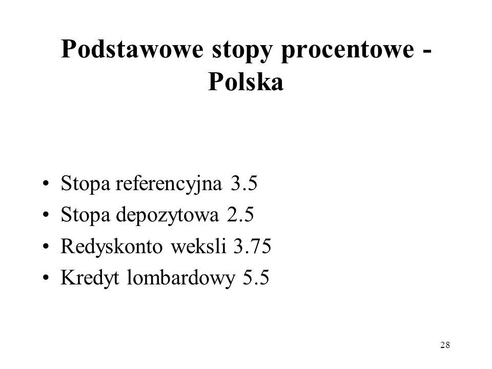 28 Podstawowe stopy procentowe - Polska Stopa referencyjna 3.5 Stopa depozytowa 2.5 Redyskonto weksli 3.75 Kredyt lombardowy 5.5