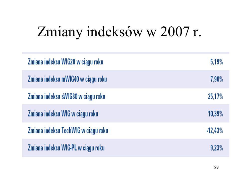 59 Zmiany indeksów w 2007 r.