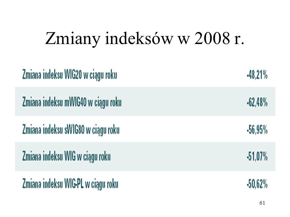 61 Zmiany indeksów w 2008 r.