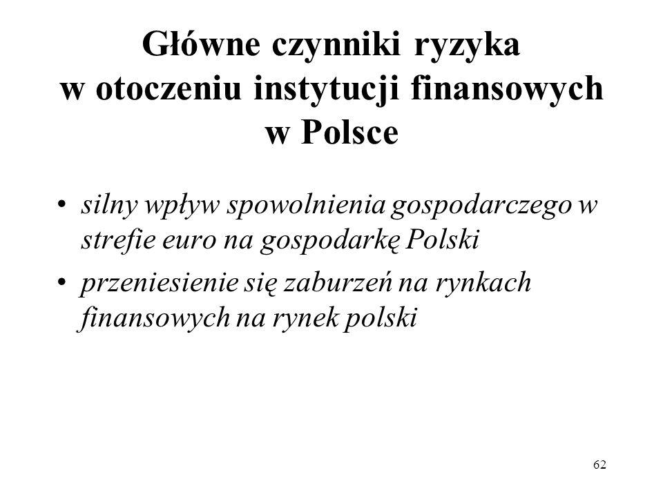 62 Główne czynniki ryzyka w otoczeniu instytucji finansowych w Polsce silny wpływ spowolnienia gospodarczego w strefie euro na gospodarkę Polski przen