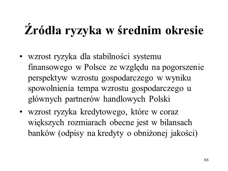 66 Źródła ryzyka w średnim okresie wzrost ryzyka dla stabilności systemu finansowego w Polsce ze względu na pogorszenie perspektyw wzrostu gospodarcze
