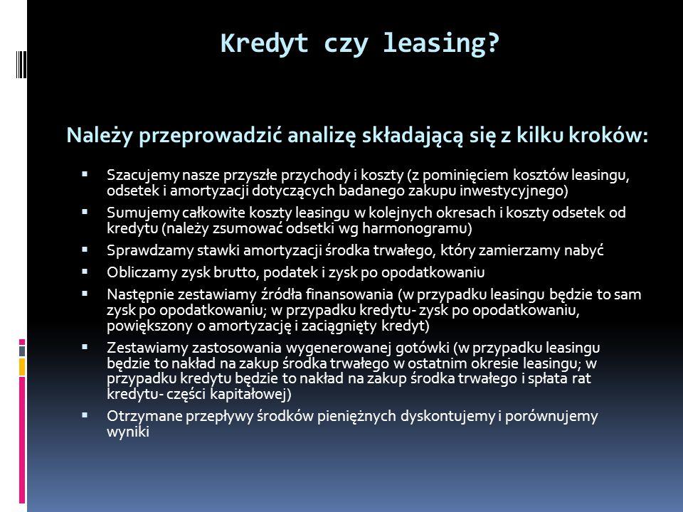 Kredyt czy leasing.