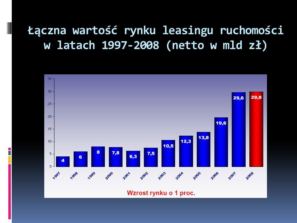 Łączna wartość rynku leasingu ruchomości w latach 1997-2008 (netto w mld zł)