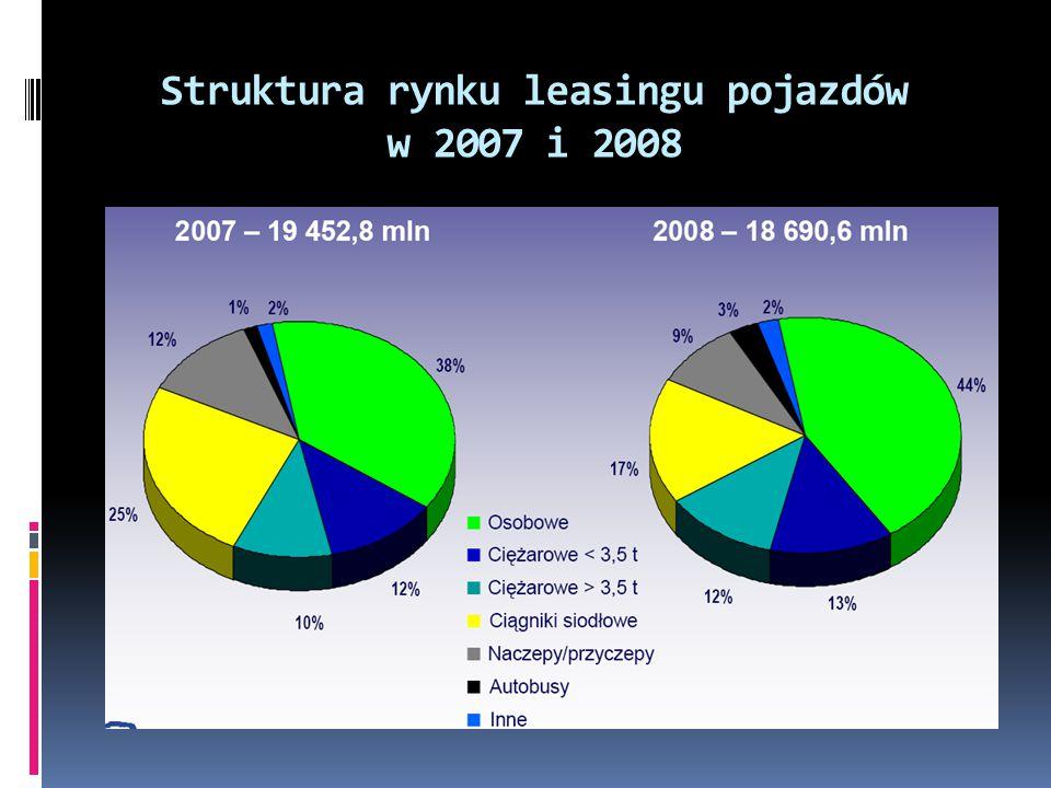 Struktura rynku leasingu pojazdów w 2007 i 2008