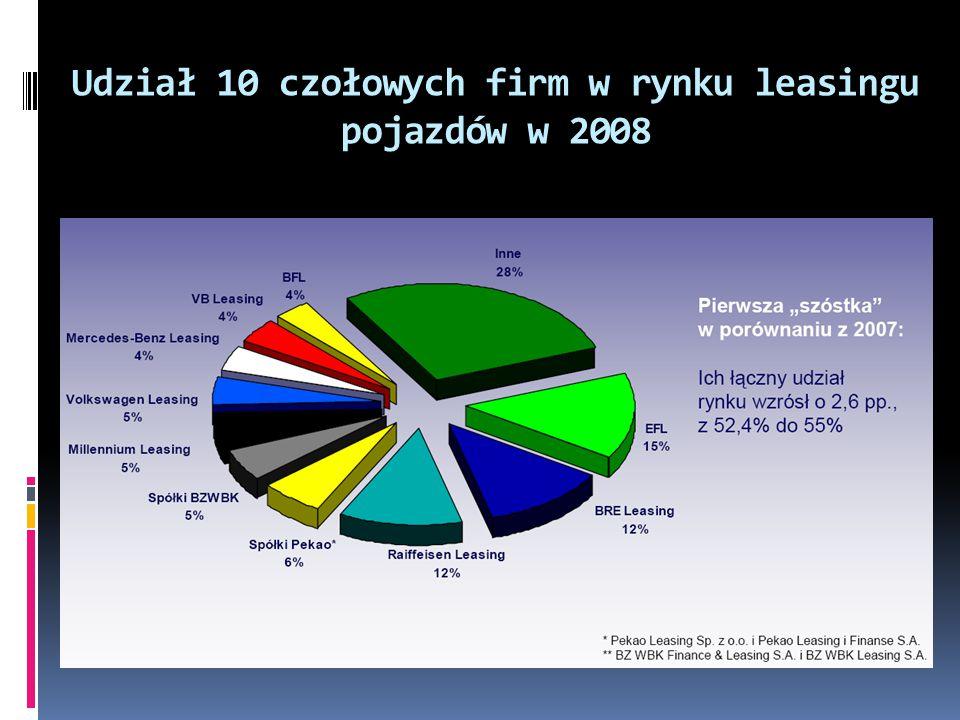 Udział 10 czołowych firm w rynku leasingu pojazdów w 2008