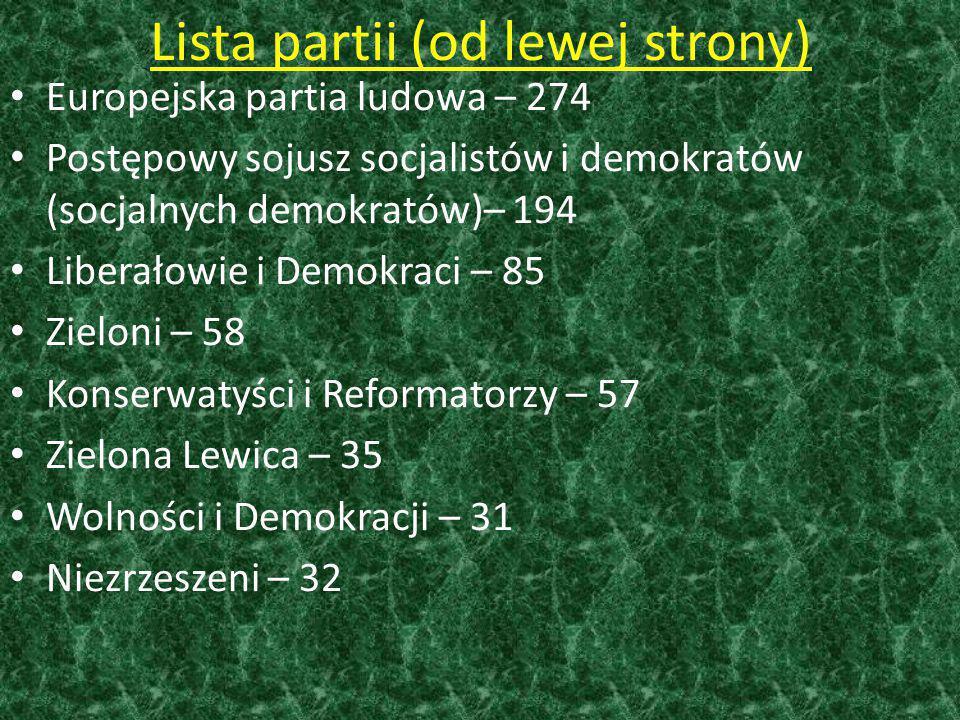 Lista partii (od lewej strony) Europejska partia ludowa – 274 Postępowy sojusz socjalistów i demokratów (socjalnych demokratów)– 194 Liberałowie i Demokraci – 85 Zieloni – 58 Konserwatyści i Reformatorzy – 57 Zielona Lewica – 35 Wolności i Demokracji – 31 Niezrzeszeni – 32