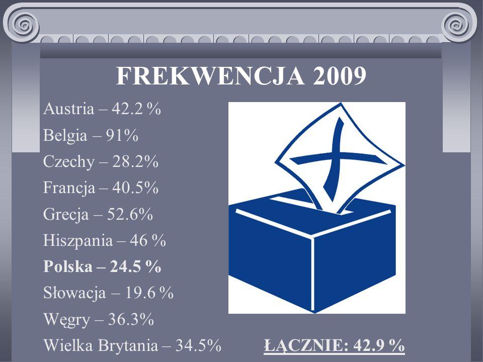 FREKWENCJA 2009 Austria – 42.2 % Belgia – 91% Czechy – 28.2% Francja – 40.5% Grecja – 52.6% Hiszpania – 46 % Polska – 24.5 % Słowacja – 19.6 % Węgry – 36.3% Wielka Brytania – 34.5% ŁĄCZNIE: 42.9 %