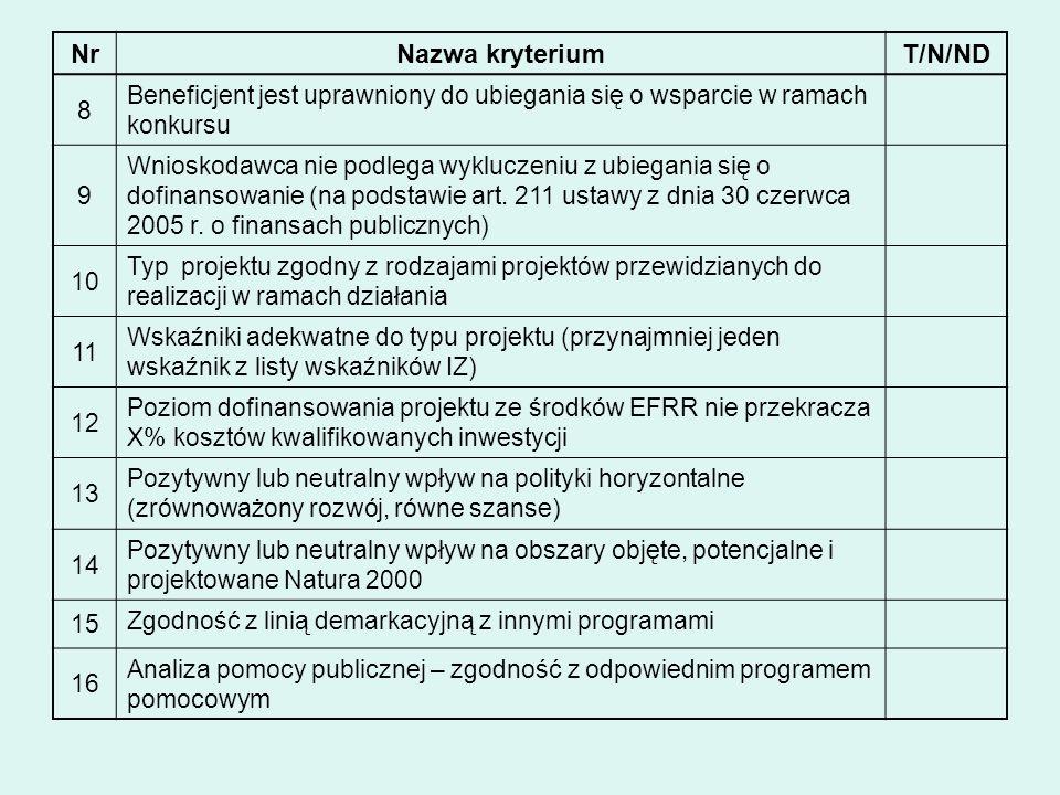 NrNazwa kryteriumT/N/ND 8 Beneficjent jest uprawniony do ubiegania się o wsparcie w ramach konkursu 9 Wnioskodawca nie podlega wykluczeniu z ubiegania