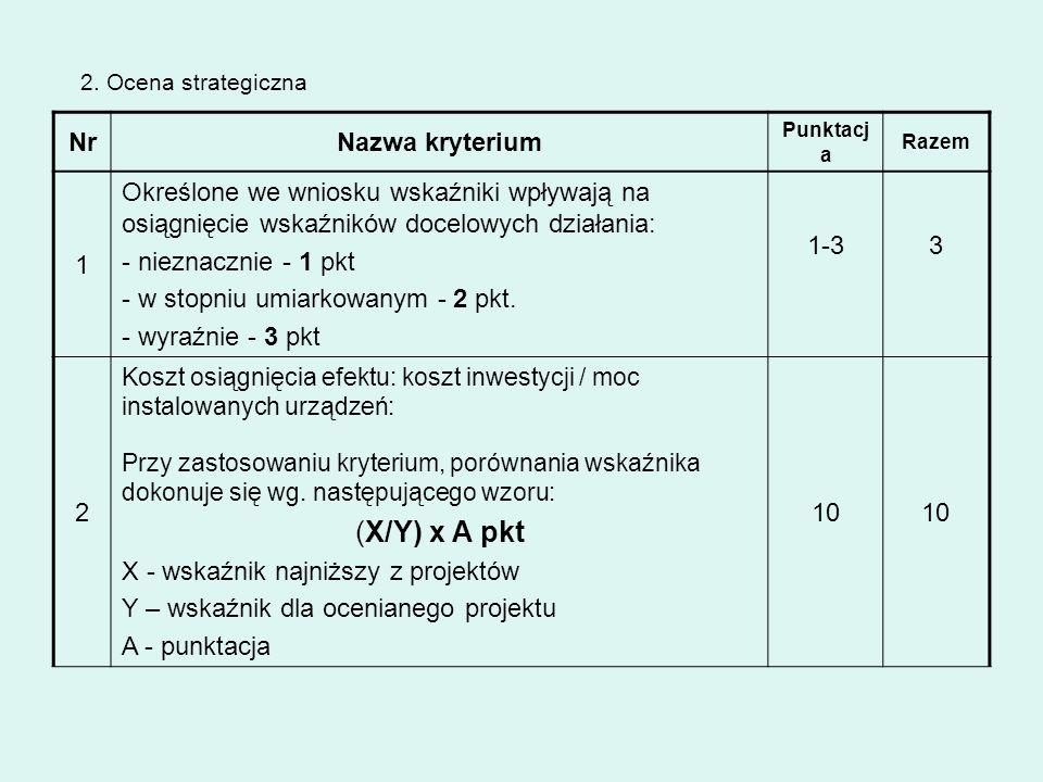 NrNazwa kryterium Punktacj a Razem 1 Określone we wniosku wskaźniki wpływają na osiągnięcie wskaźników docelowych działania: - nieznacznie - 1 pkt - w
