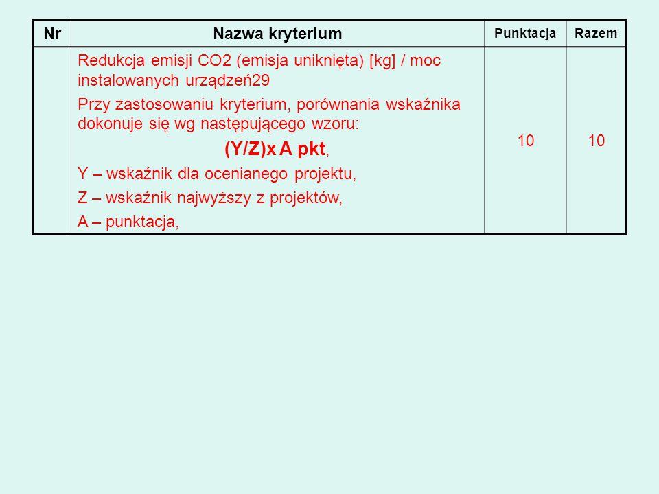 NrNazwa kryterium PunktacjaRazem Redukcja emisji CO2 (emisja uniknięta) [kg] / moc instalowanych urządzeń29 Przy zastosowaniu kryterium, porównania ws