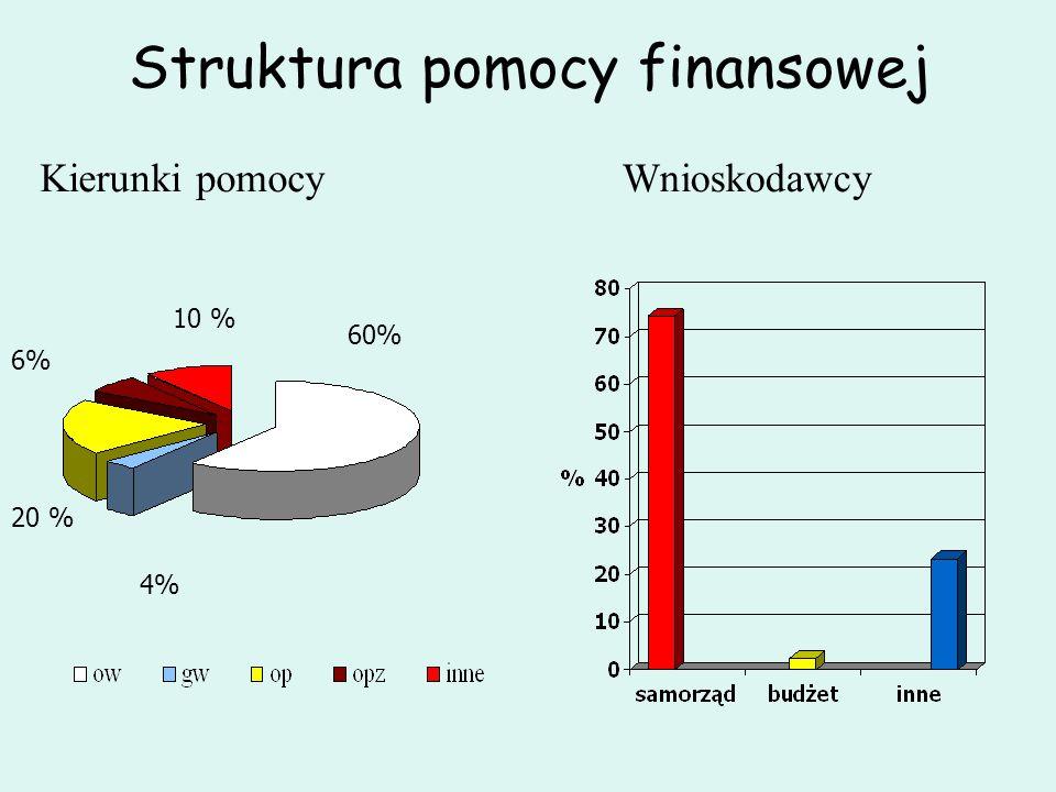 Struktura pomocy finansowej Kierunki pomocy 60% 20 % 6% 10 % 4% Wnioskodawcy