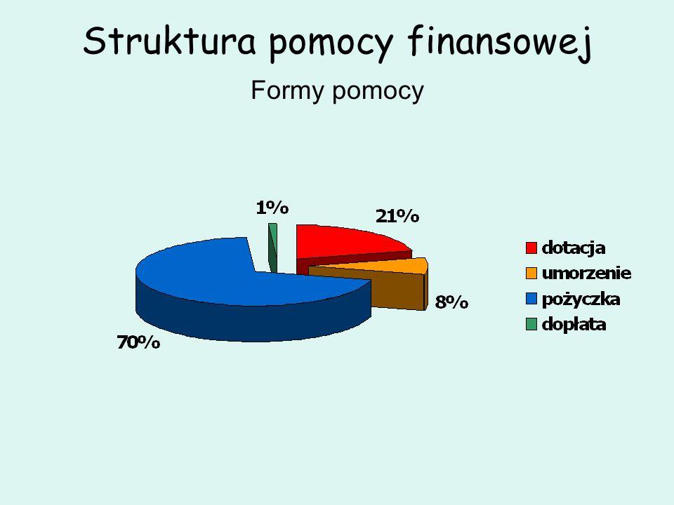 Struktura pomocy finansowej Formy pomocy