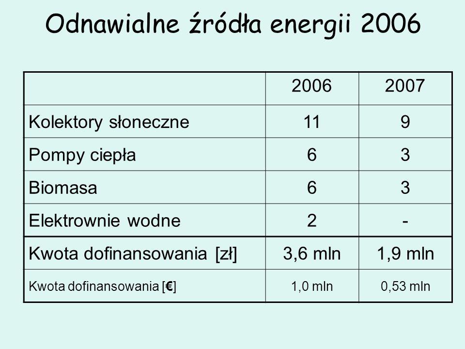 Odnawialne źródła energii 2006 20062007 Kolektory słoneczne119 Pompy ciepła63 Biomasa63 Elektrownie wodne2- Kwota dofinansowania [zł]3,6 mln1,9 mln Kw