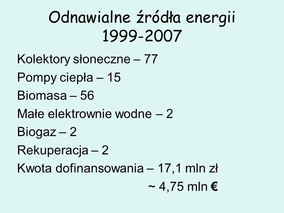 Odnawialne źródła energii 1999-2007 Kolektory słoneczne – 77 Pompy ciepła – 15 Biomasa – 56 Małe elektrownie wodne – 2 Biogaz – 2 Rekuperacja – 2 Kwot