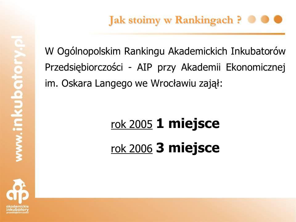 Jak stoimy w Rankingach ? W Ogólnopolskim Rankingu Akademickich Inkubatorów Przedsiębiorczości - AIP przy Akademii Ekonomicznej im. Oskara Langego we
