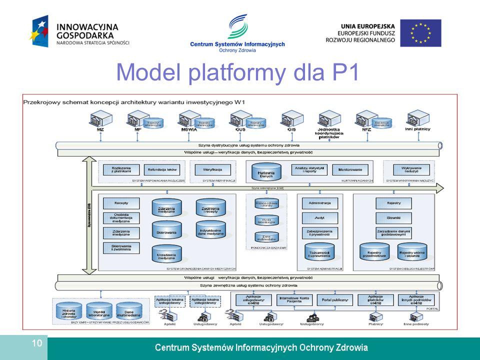 10 Model platformy dla P1