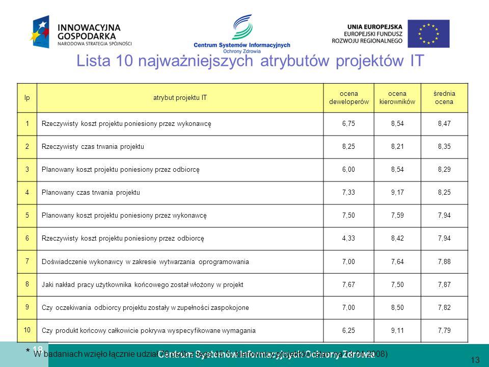 18 Lista 10 najważniejszych atrybutów projektów IT 13 lpatrybut projektu IT ocena deweloperów ocena kierowników średnia ocena 1 Rzeczywisty koszt proj