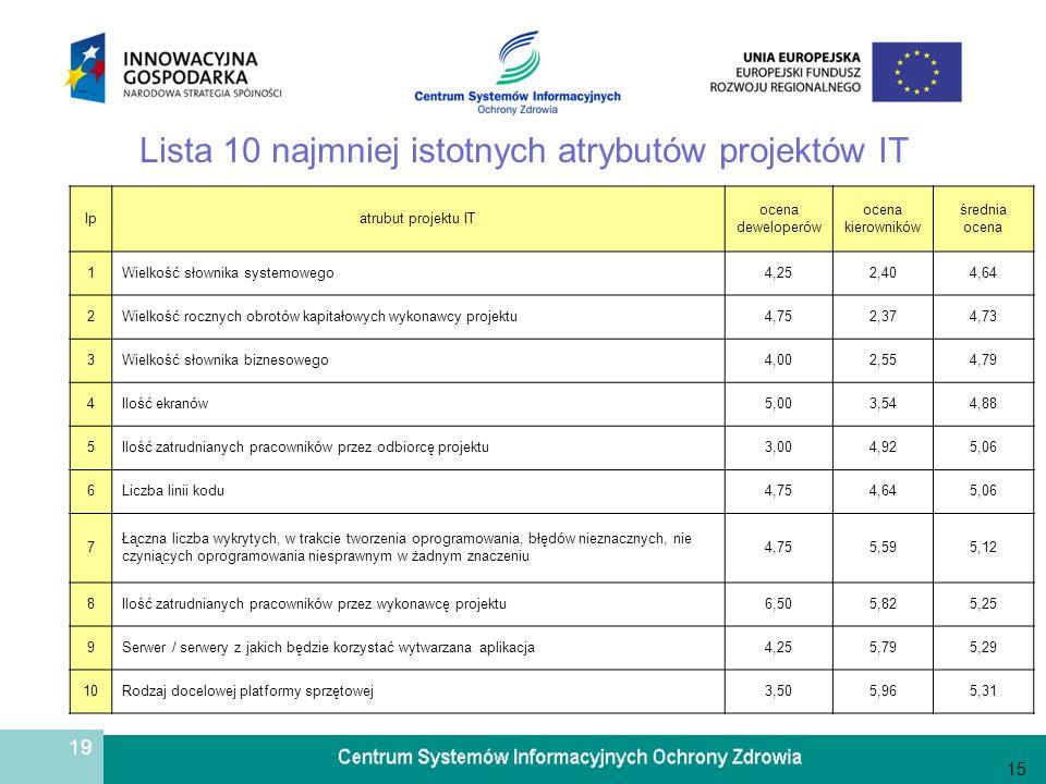 19 Lista 10 najmniej istotnych atrybutów projektów IT 15 lpatrubut projektu IT ocena deweloperów ocena kierowników średnia ocena 1Wielkość słownika sy
