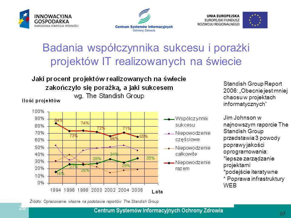 20 Badania współczynnika sukcesu i porażki projektów IT realizowanych na świecie 07 Standish Group Report 2006: Obecnie jest mniej chaosu w projektach