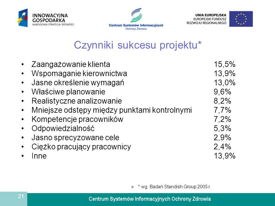 21 Czynniki sukcesu projektu* Zaangażowanie klienta15,5% Wspomaganie kierownictwa13,9% Jasne określenie wymagań13,0% Właściwe planowanie 9,6% Realistyczne analizowanie8,2% Mniejsze odstępy między punktami kontrolnymi7,7% Kompetencje pracowników7,2% Odpowiedzialność5,3% Jasno sprecyzowane cele2,9% Ciężko pracujący pracownicy2,4% Inne13,9% »* wg.