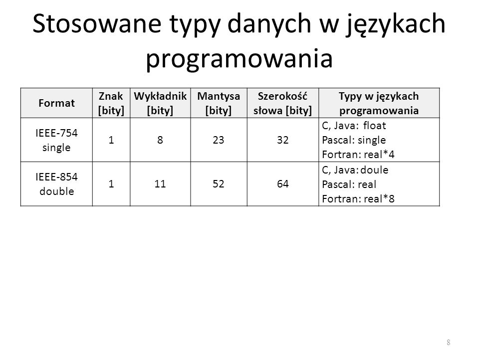 Stosowane typy danych w językach programowania 8 Format Znak [bity] Wykładnik [bity] Mantysa [bity] Szerokość słowa [bity] Typy w językach programowan