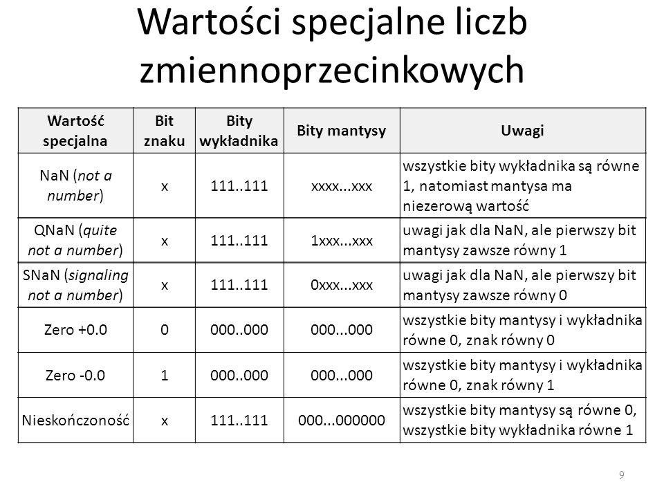 Wartości specjalne liczb zmiennoprzecinkowych 9 Wartość specjalna Bit znaku Bity wykładnika Bity mantysyUwagi NaN (not a number) x111..111xxxx...xxx wszystkie bity wykładnika są równe 1, natomiast mantysa ma niezerową wartość QNaN (quite not a number) x111..1111xxx...xxx uwagi jak dla NaN, ale pierwszy bit mantysy zawsze równy 1 SNaN (signaling not a number) x111..1110xxx...xxx uwagi jak dla NaN, ale pierwszy bit mantysy zawsze równy 0 Zero +0.00000..000000...000 wszystkie bity mantysy i wykładnika równe 0, znak równy 0 Zero -0.01000..000000...000 wszystkie bity mantysy i wykładnika równe 0, znak równy 1 Nieskończonośćx111..111000...000000 wszystkie bity mantysy są równe 0, wszystkie bity wykładnika równe 1