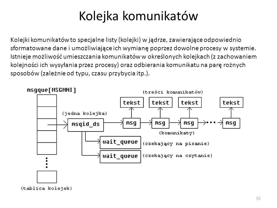 Kolejka komunikatów 30 Kolejki komunikatów to specjalne listy (kolejki) w jądrze, zawierające odpowiednio sformatowane dane i umożliwiające ich wymian