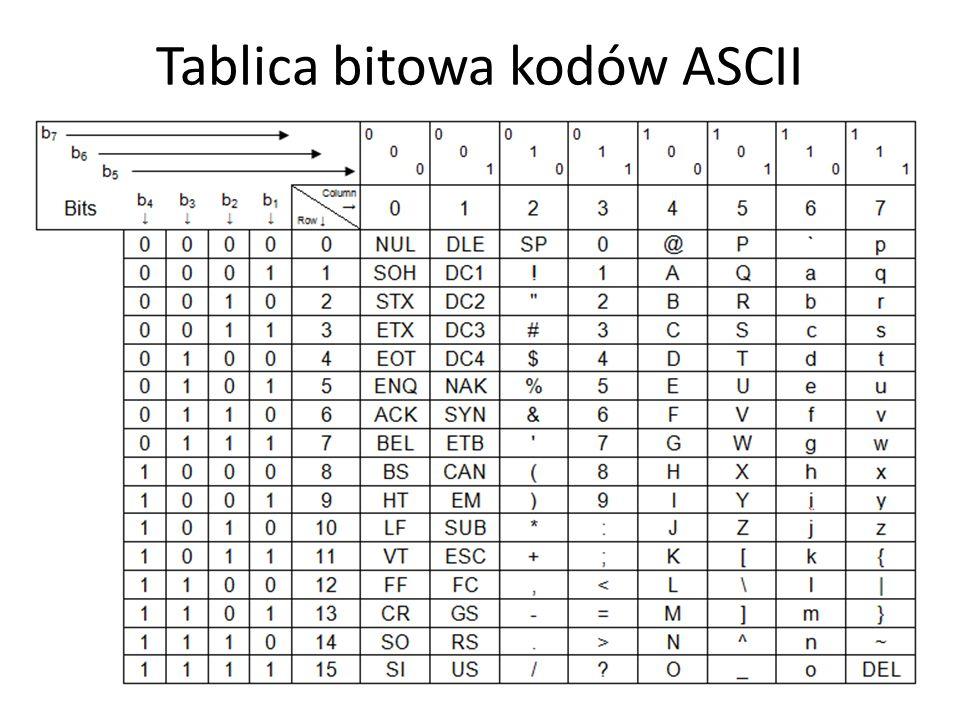 Tablica bitowa kodów ASCII 8