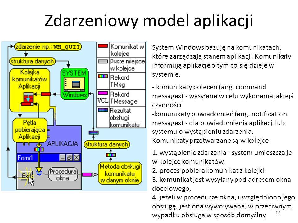 Zdarzeniowy model aplikacji 12 System Windows bazuję na komunikatach, które zarządzają stanem aplikacji. Komunikaty informują aplikacje o tym co się d