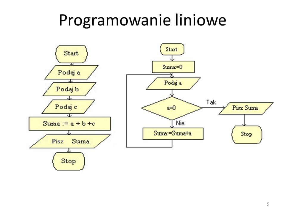 Programowanie proceduralne Metoda programowania polegająca na dzieleniu kodu na procedury, czyli fragmenty wykonujące ściśle określone operacje.