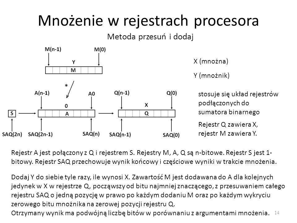 Mnożenie w rejestrach procesora 14 Metoda przesuń i dodaj X (mnożna) Y (mnożnik) stosuje się układ rejestrów podłączonych do sumatora binarnego Rejest