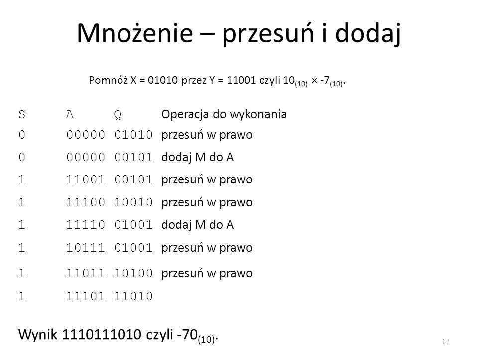 Mnożenie – przesuń i dodaj 17 Pomnóż X = 01010 przez Y = 11001 czyli 10 (10) -7 (10). SAQ Operacja do wykonania 00000001010 przesuń w prawo 0000000010