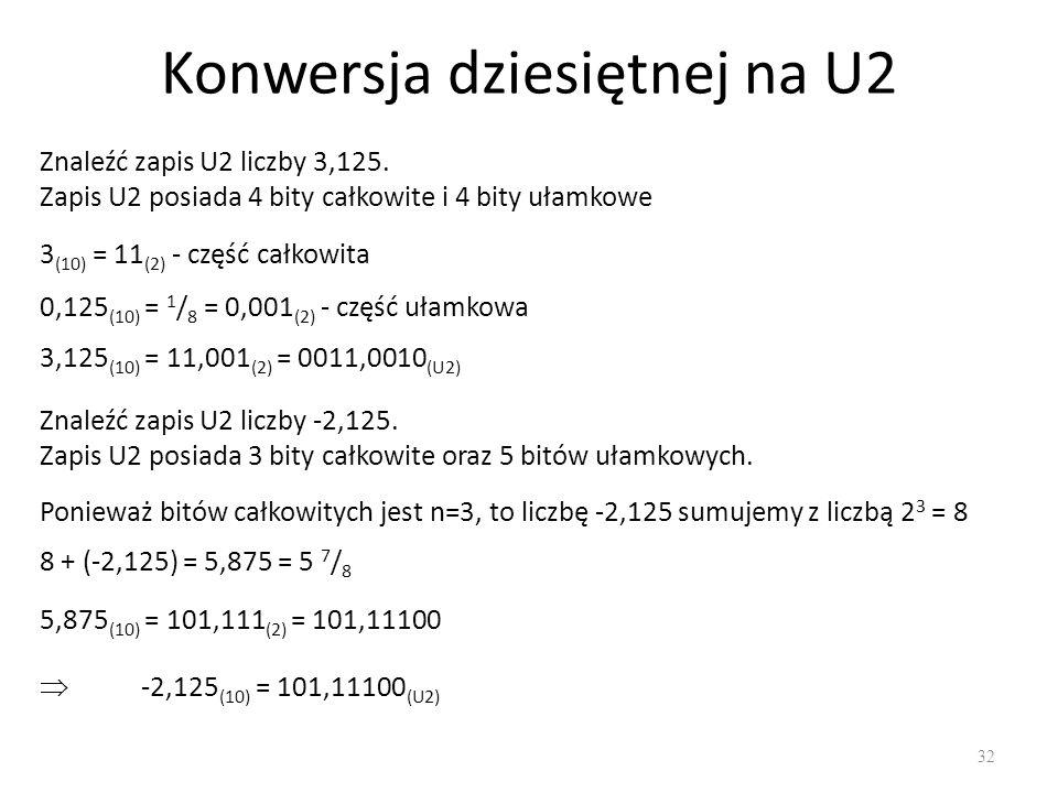 Konwersja dziesiętnej na U2 32 Znaleźć zapis U2 liczby 3,125. Zapis U2 posiada 4 bity całkowite i 4 bity ułamkowe 3 (10) = 11 (2) - część całkowita 0,