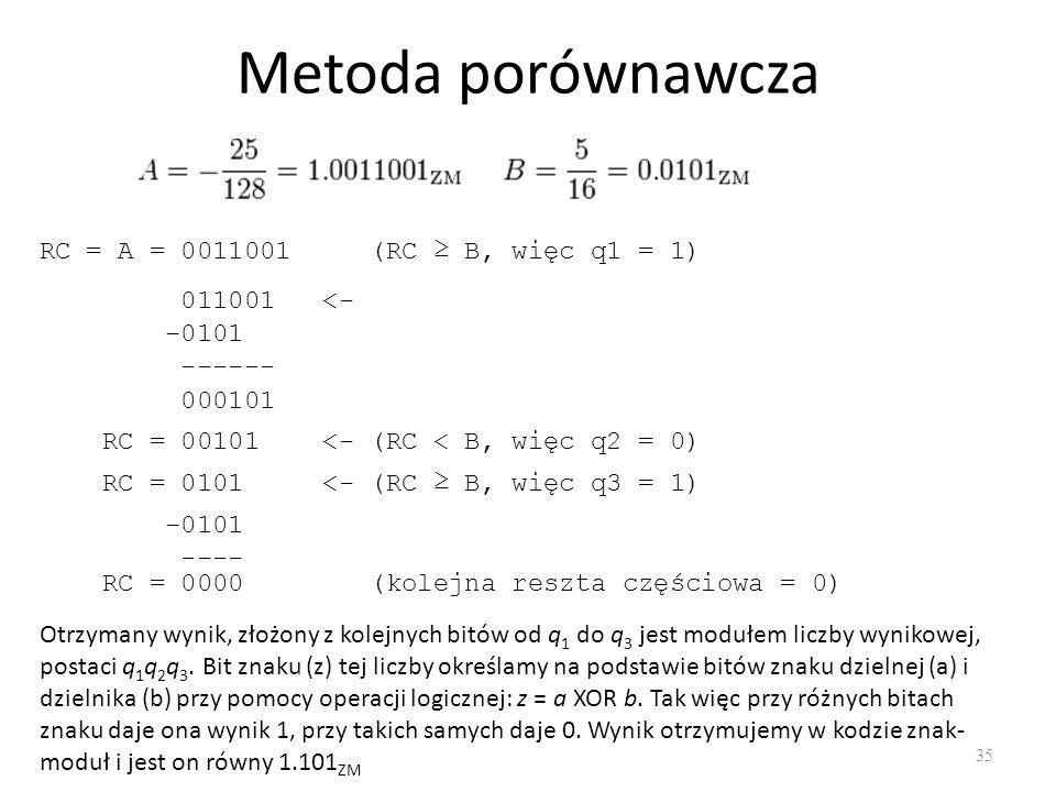 Metoda porównawcza 35 RC = A = 0011001 (RC B, więc q1 = 1) 011001 <- 0101 ------ 000101 RC = 00101 <- (RC < B, więc q2 = 0) RC = 0101 <- (RC B, więc q