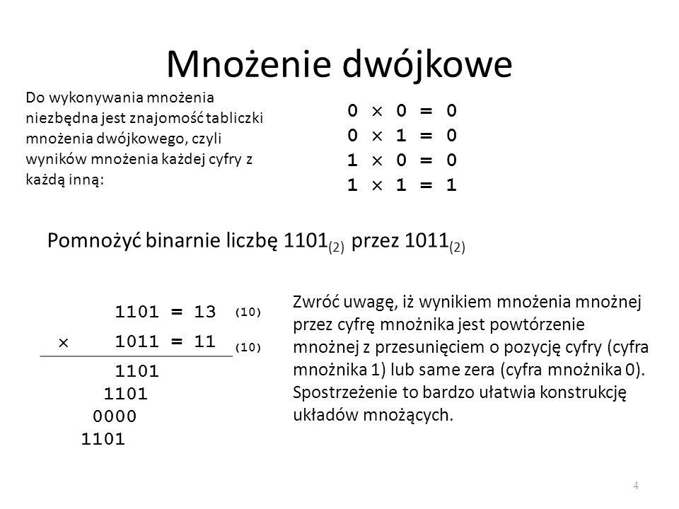 Mnożenie dwójkowe 5 1101 = 13 (10) 1011 = 11 (10) + 00001101 00011010 00000000 01101000 10001111= 143 (10) Puste kolumny uzupełniamy zerami i dodajemy do siebie wszystkie cyfry w kolumnach.