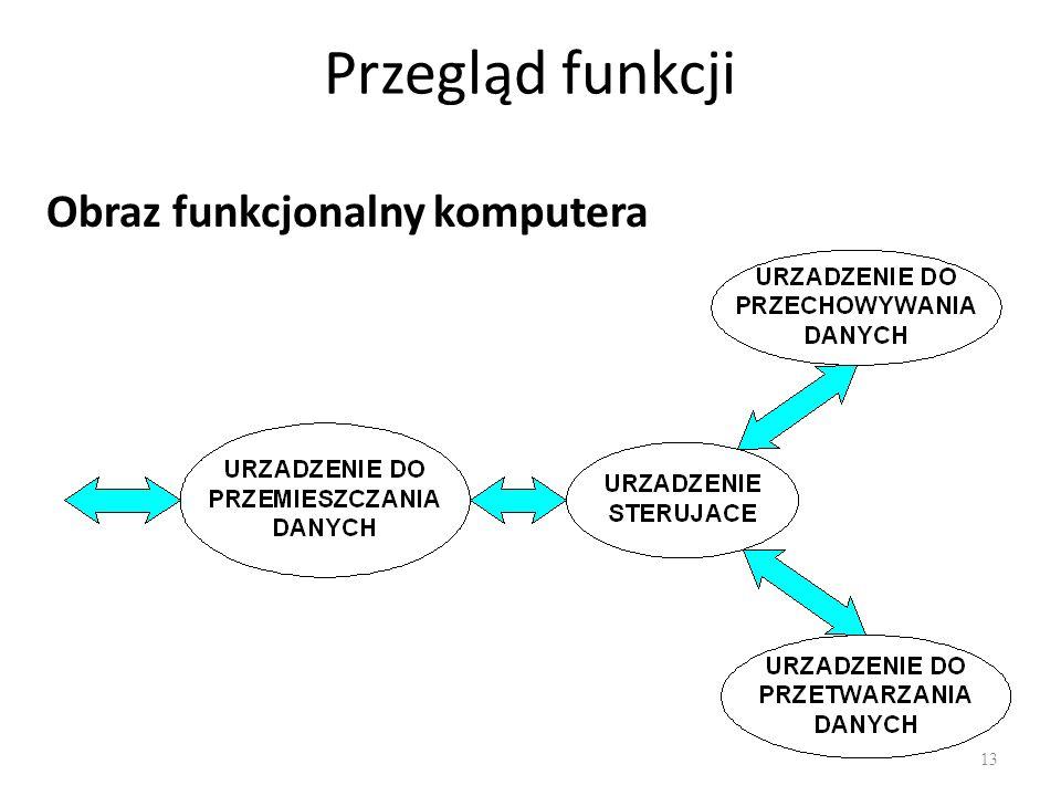 Przegląd funkcji Obraz funkcjonalny komputera 13