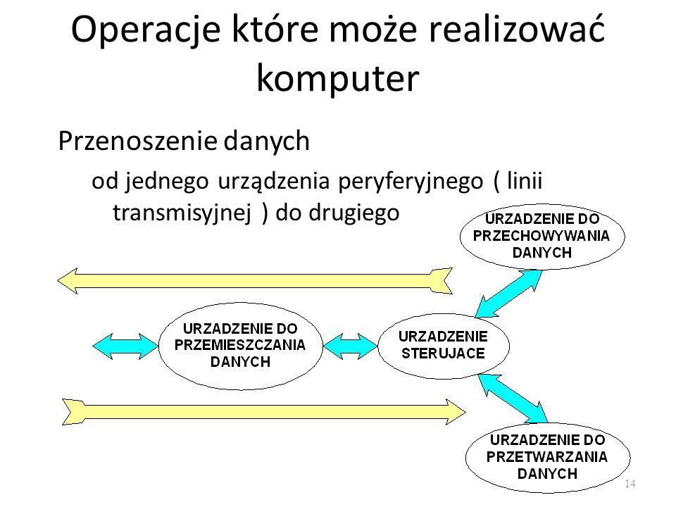 Operacje które może realizować komputer Przenoszenie danych od jednego urządzenia peryferyjnego ( linii transmisyjnej ) do drugiego 14